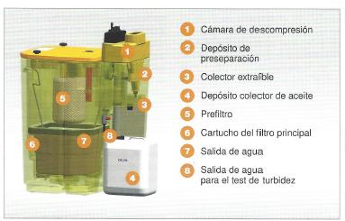 distintas-partes-condensado-compresores