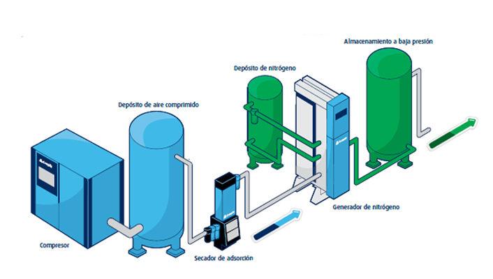 ventajas-de-generar-nitrogeno