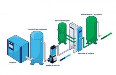 Ventajas de la generación de nitrógeno